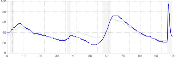 Florida monthly unemployment rate chart from 1990 to February 2021